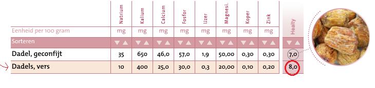 Mineralen dadels