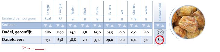 Voedingswaarde dadels